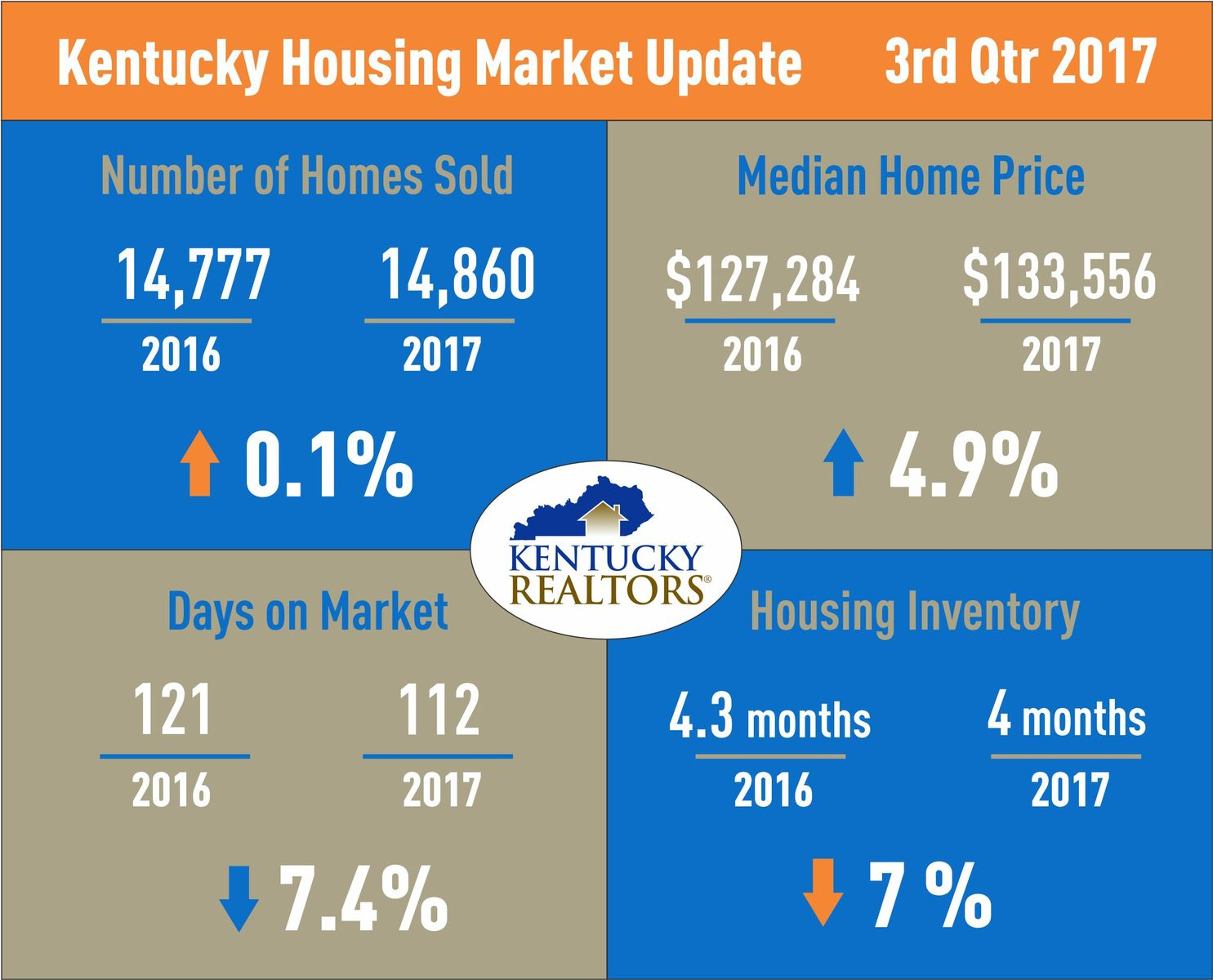 Kentucky Housing Market Update September 2017