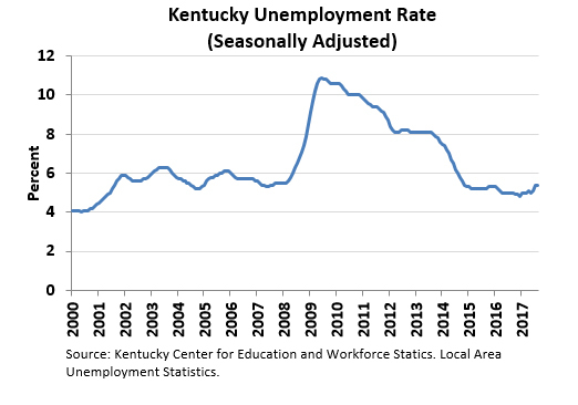 Kentucky Unemployment Rate
