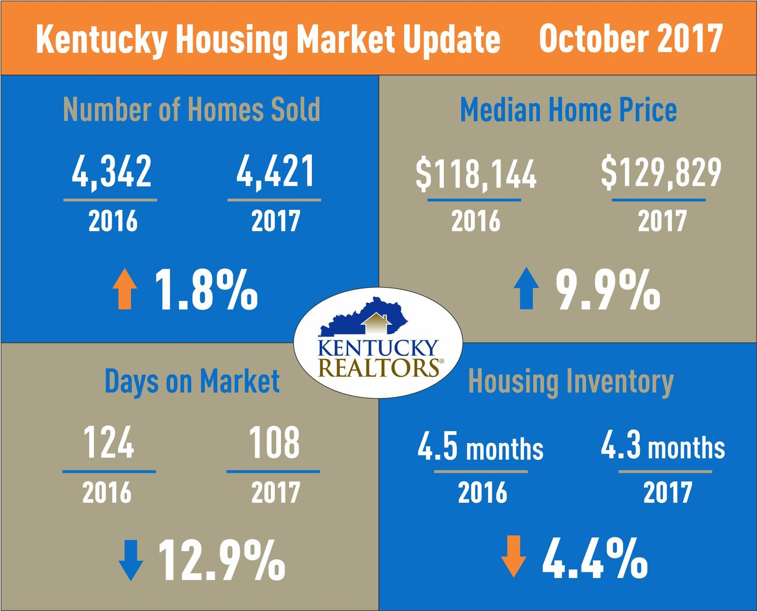 Kentucky Housing Market Update Oct 2017